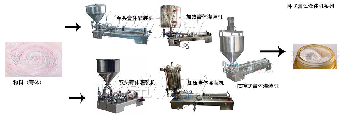 卧式气动膏体灌装机的工作流程图: